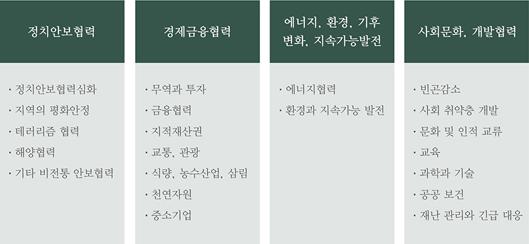 2007~17 아세안+3 이행계획의 주요 항목