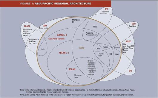 동아시아 지역협력의 구조