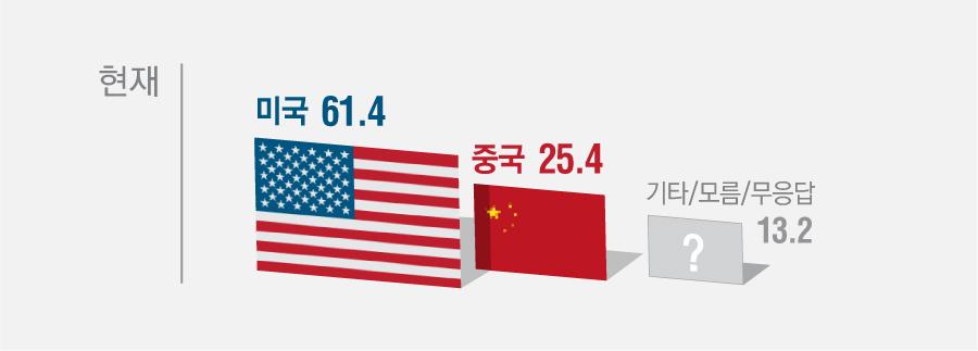 선생님께서는 현재 세계에서 경제적으로 가장 큰 영향력을 행사하고 있는 국가는 어디라고 생각하십니까