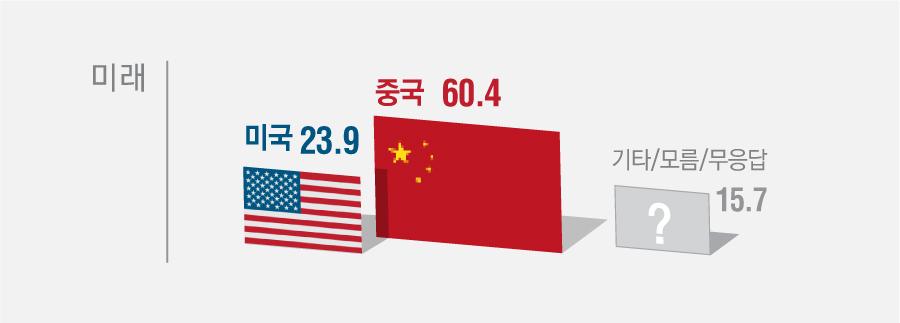 선생님께서는 향후 세계에서 경제적으로 가장 큰 영향력을 행사할 국가는 어디라고 생각하십니까?