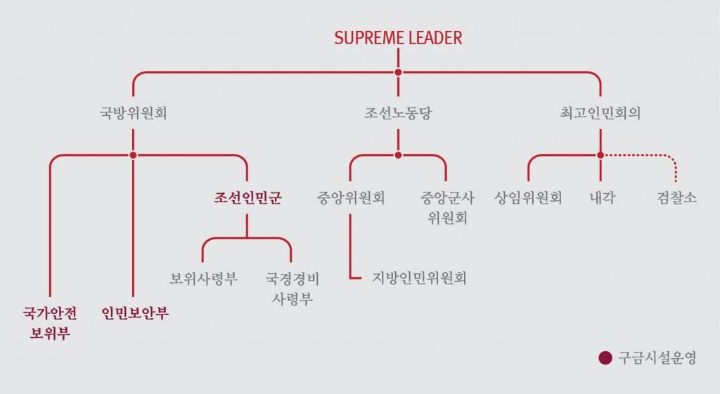 그림 4. 유엔 인권보고서에 나타난 북한의 주요 기관