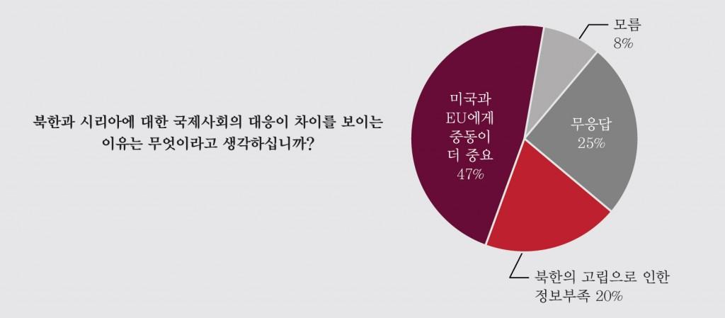 그림 9. 북한과 시리아의 인권침해에 대한 국제적 대응이 다른 이유
