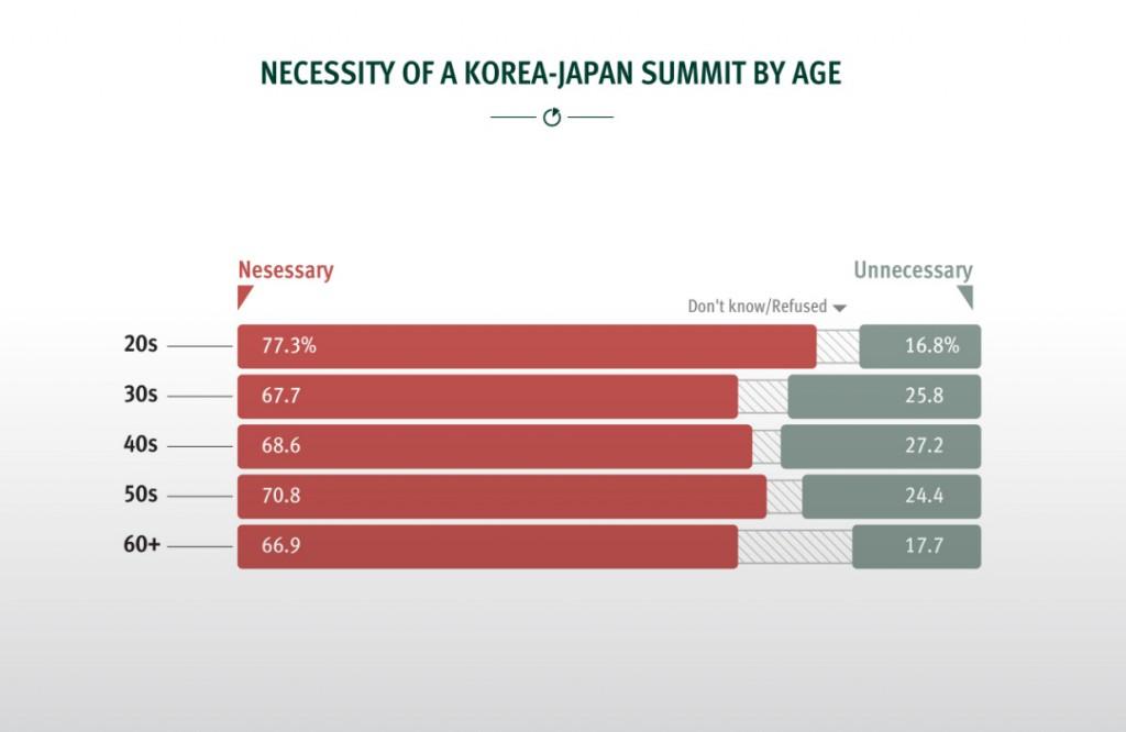 출처: South Koreans and Their Neighbors 2015, 아산정책연구원