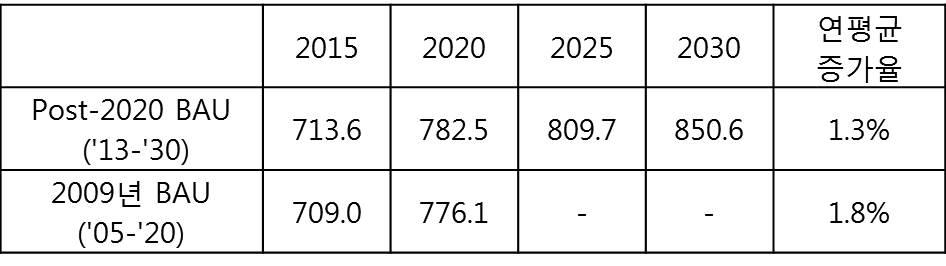 표 1. 2009년의 BAU 산정결과와 비교