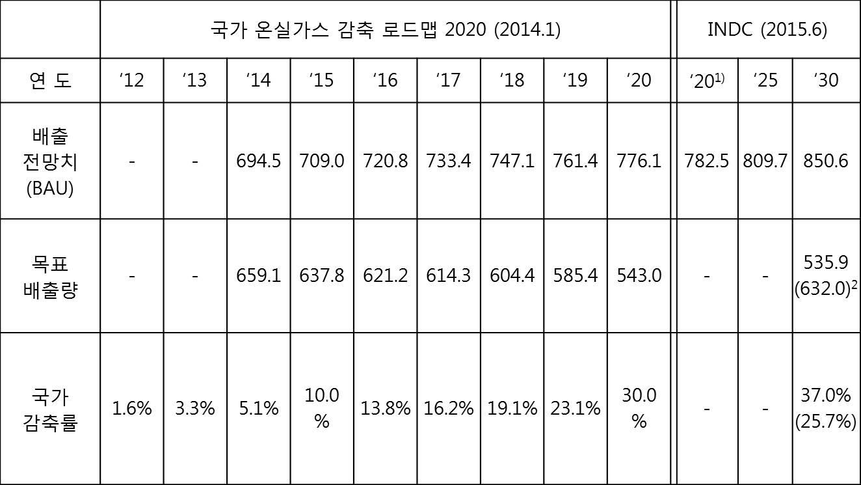 표 2. 국가 온실가스 감축 이행계획 2014-2030