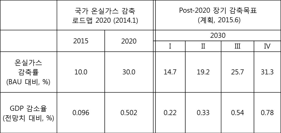 표 3. 온실가스 감축목표와 경제적 파급효과