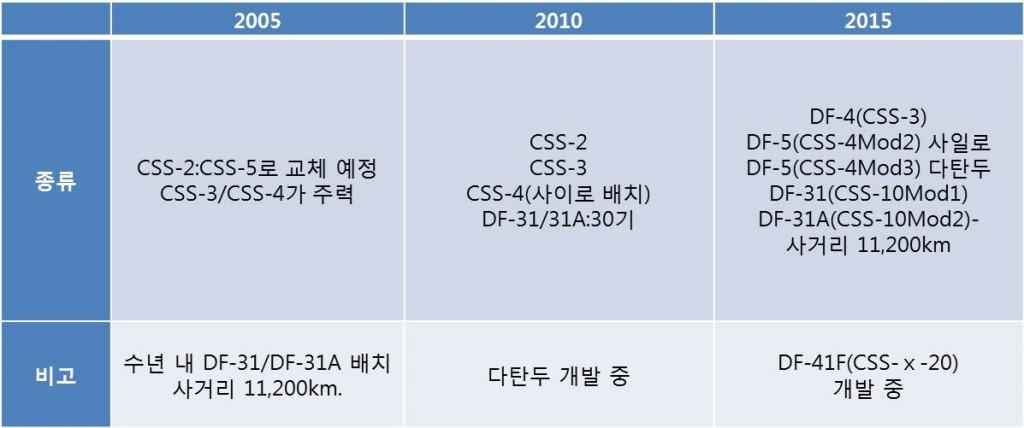 표1-3. 중국 미사일 전력 변화 추이