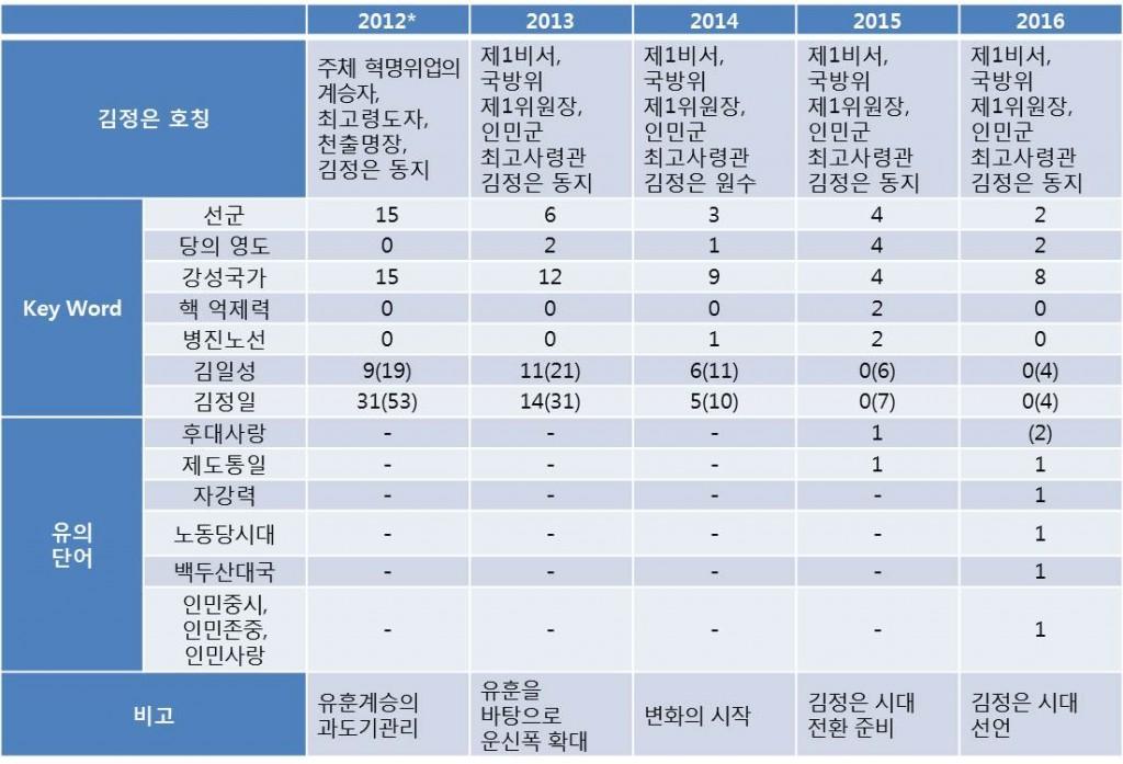 * 2012년은 육성신년사가 아닌, 신년 공동사설 형식으로 발표(괄호 안 숫자는 김일성, 김정일의 간접 언급까지를 합한 횟수)