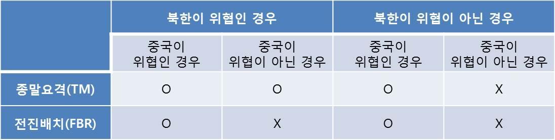 표 2. 사드 배치 정책 조합(O는 배치, X는 불배치)