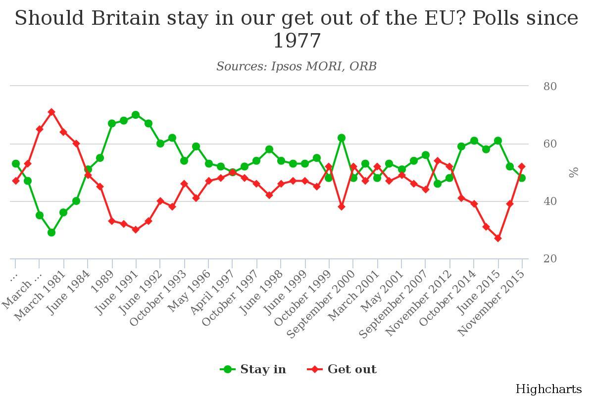 표 2. 영국 유럽연합 탈퇴 찬반 여론조사 결과(1977~2015년)