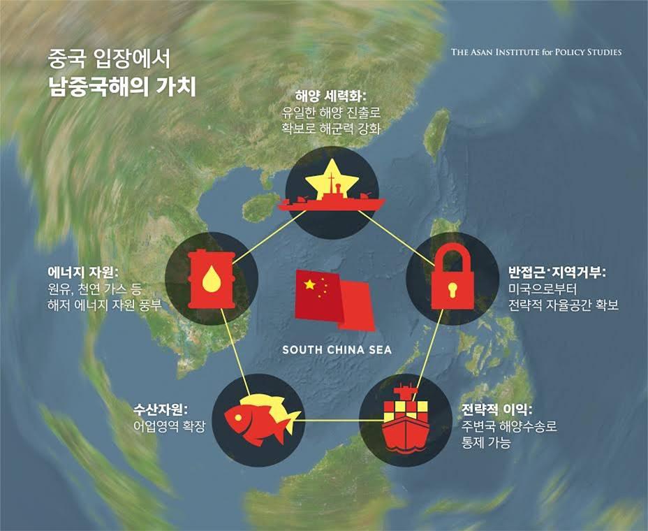 그림 1. 남중국해에 걸린 중국의 이익