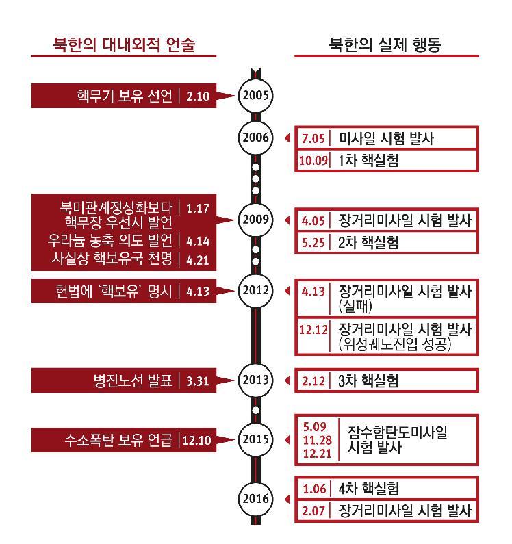 그림 2. 북한 언술과 실제 행동 조합