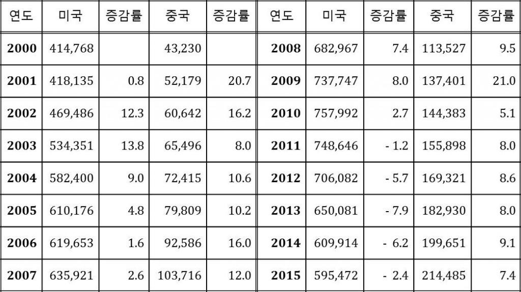 표1. 2000년 이후 미중 군비지출과 증감률 비교