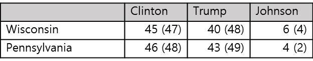 *수치는 10월 28일 이후 결과를 포함하는 여론조사 결과의 평균값. 괄호 안 수치는 실제 득표율.