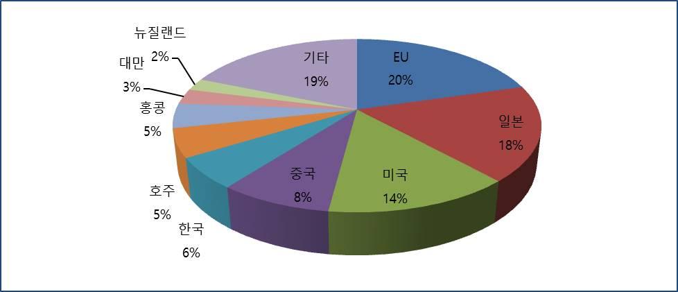 그림2 주요 국가의 대아세안 직접 투자