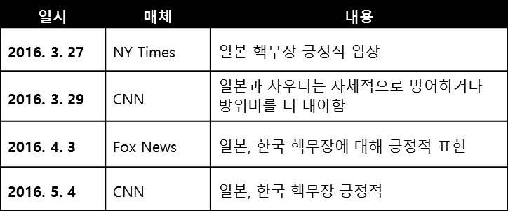 표 1. 대선 기간 중 동북아 핵무장 관련 발언 내용