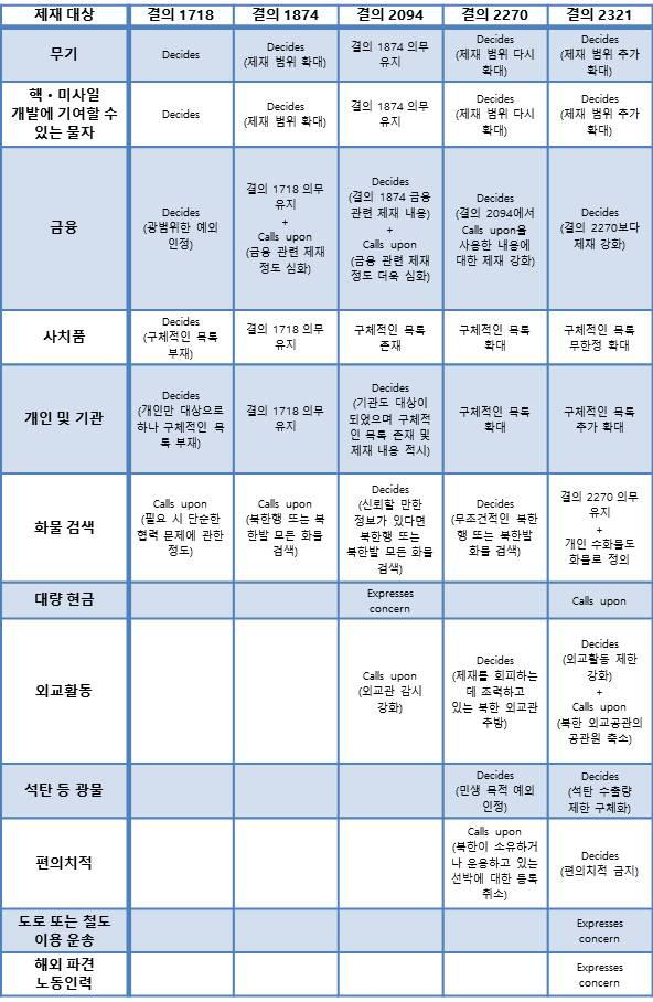 표1. 각 안보리 대북제재 결의 간 주요 제재 대상 및 강도 비교