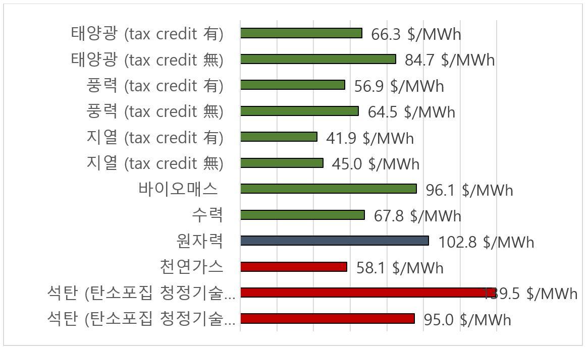 출처: EIA. 2016. Annual Energy Outlook 2016.  주: '균등화발전원가(LCOE)'란 발전소의 전 수명기간 동안에 걸쳐 발생된 비용을 단일가격으로 평준화시킨 에너지 가격으로서 에너지원의 경제성을 비교·평가하는데 이용되며, 본 자료는 지역별 편차 없이 향후 5년 후인 2022년까지의 발생비용을 고려하고 있음