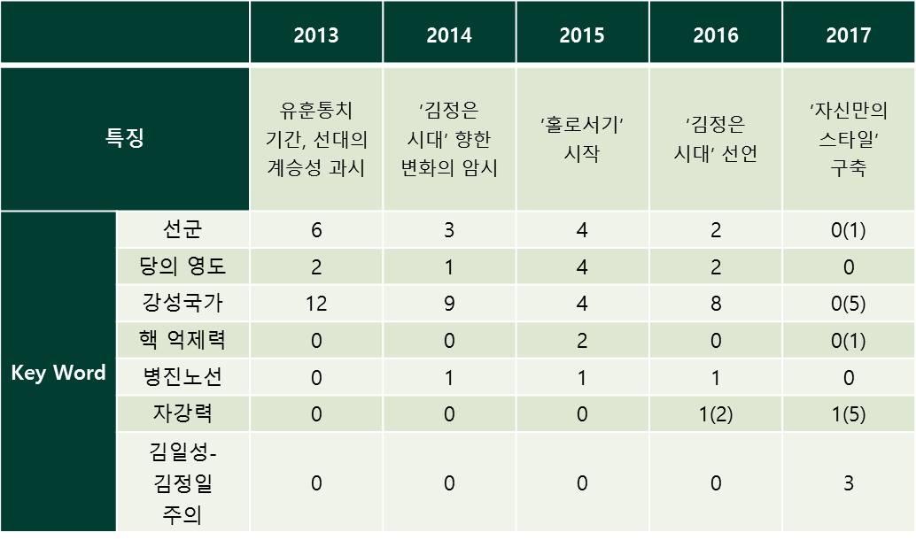 표1. 최근 5년간의 북한 신년사(공동사설) 내용 비교